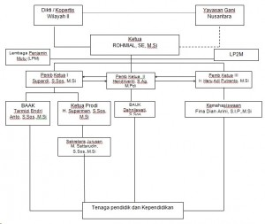 struktur orgnisasi